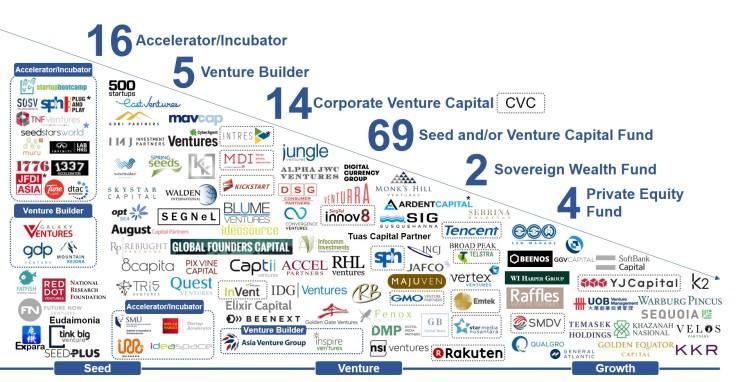 2-active-investors